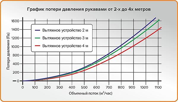 График потери давления для ВУ